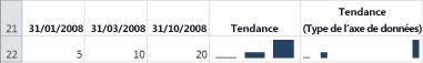 Graphiques sparkline Colonne avec un type d'axe général et un type d'axe de date