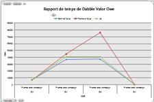 Tableau de valeur acquise dans Excel