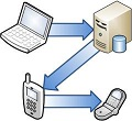 Configuration d'Exchange Server