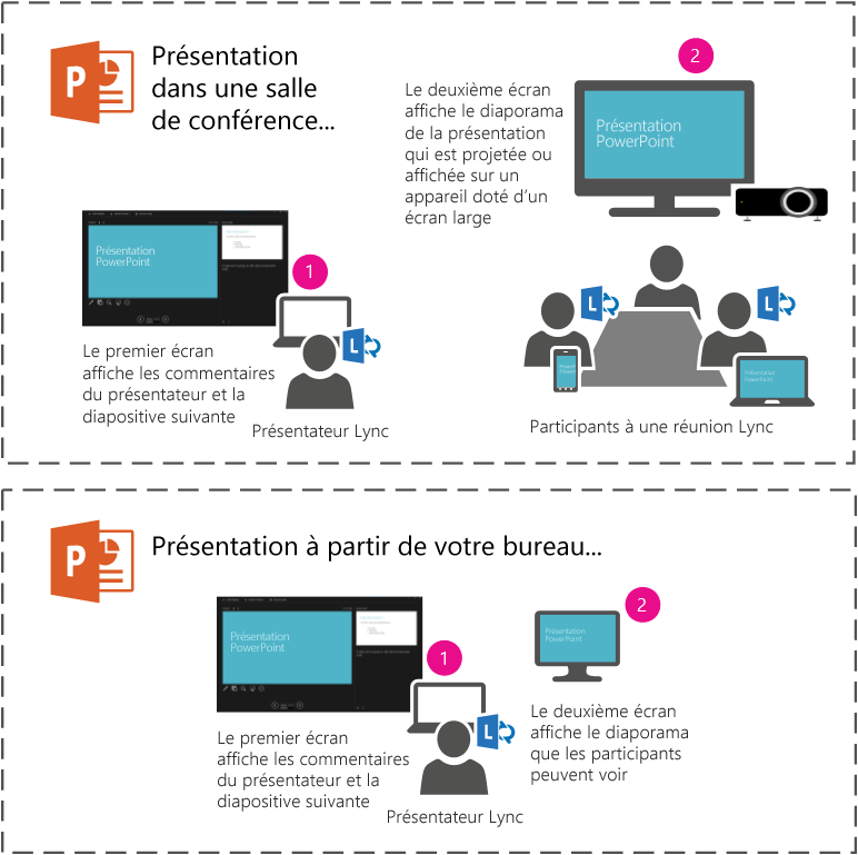 Présentez un diaporama PowerPoint au projecteur ou sur un grand écran dans une salle de conférence en utilisant le moniteur secondaire. Le mode Présentateur apparaîtra sur votre ordinateur portable, mais les participants à la réunion Lync ou présents dans la salle ne verront que le diaporama.