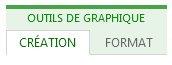 Onglets Création et Format des Outils de graphique