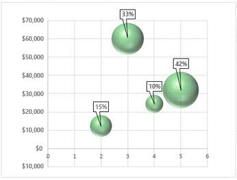 डेटा लेबल्स के साथ बबल चार्ट