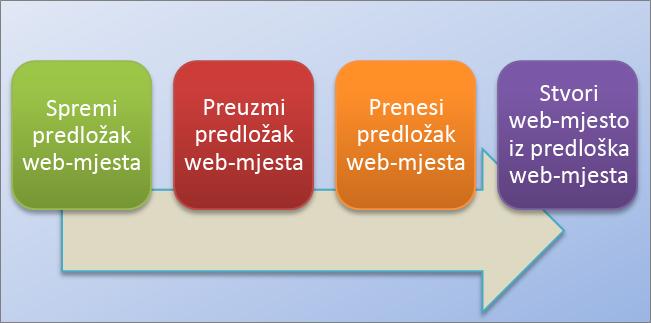 imgursko web mjesto za upoznavanje