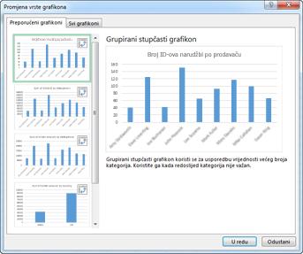 Dijaloški okvir Umetanje grafikona s prikazom preporučenih zaokretnih grafikona