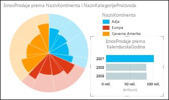 Tortni grafikon programa Power View koji prikazuje prodaju po kontinentima s odabranim podacima za 2007. godinu