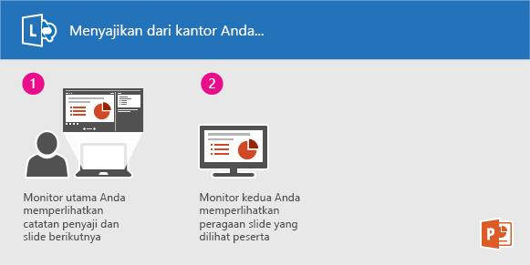 Menyajikan peragaan slide PowerPoint menggunakan Lync dari kantor Anda