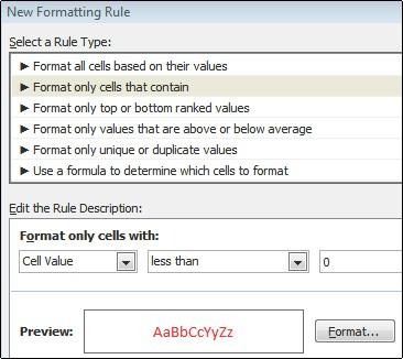 Aturan pemformatan bersyarat yang menampilkan angka di bawah 0 dengan teks merah.