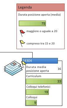 Legenda dati che illustra le icone di un elemento grafico dati