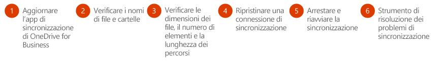 Per risolvere i problemi di sincronizzazione di OneDrive for Business, procedere come segue