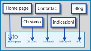 Disegno che evidenzia le pagine predefinite in un sito Web pubblico in SharePoint Online