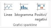 Comandi per i grafici sparkline nella scheda Inserisci