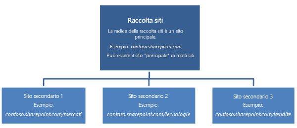 Diagramma gerarchico di una raccolta siti, che mostra un sito principale e i siti secondari.