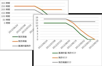 基準計画、残存タスク、残存実績タスクを表示するバーンダウン グラフのサンプル