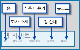SharePoint Online의 공용 웹 사이트 기본 페이지가 강조 표시된 그림