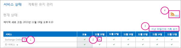 설명이 있는 서비스 상태 현재 상태 페이지 그림: 1. Exchange Online 드롭다운 화살표 2. 녹색 확인 표시 아이콘 3. 지난 30일 보기 내역 링크 4. RSS 링크