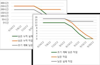 초기 계획 작업, 남은 작업 및 남은 실제 작업을 보여 주는 예제 번다운(Burndown) 차트