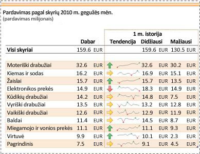 Miniatiūrinės diagramos naudojamos parodyti pardavimo duomenų tendencijas