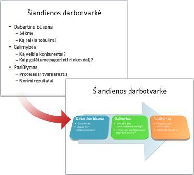 Paprasta skaidrė konvertuota į SmartArt grafinį elementą.