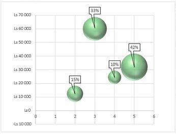 Burbuļu diagramma ar datu etiķetēm