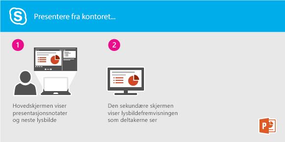 Presenter en lysbildefremvisning i PowerPoint fra kontoret ditt ved hjelp av Lync