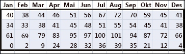 Example of selected data to sort in Excel