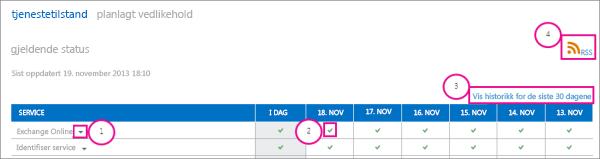 Bilde av siden med gjeldende status for tjenestetilstanden med bildeforklaringer: 1. Rullegardinpil i Exchange Online, 2. Grønt avmerkingsikon, 3. Kobling til visningslogg for de siste 30 dagene, og 4. RSS-kobling
