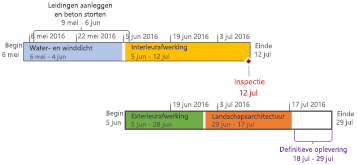 Formatted timeline in Project