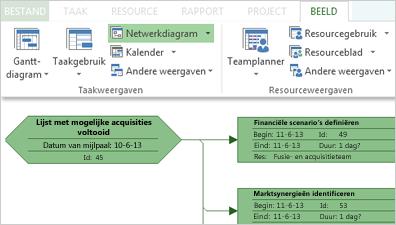 Groep Taakweergaven op het lint en een gedeelte van een voorbeeldnetwerkdiagram