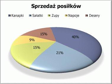 Sformatowany wykres kołowy
