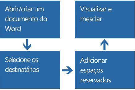 Processo de 4 etapas de mala direta por email: abrir/criar, selecionar destinatários, adicionar espaços reservados, visualização e mesclagem