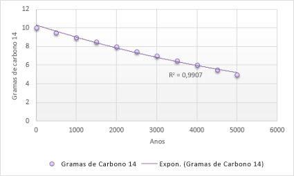 Gráfico com linha de tendência exponencial