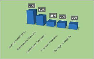 Gráfico %Concluído formatado no relatório da Descrição Geral do Projeto