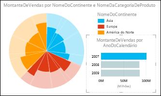 O gráfico circular de Power View das vendas por continente com dados de 2007 selecionados