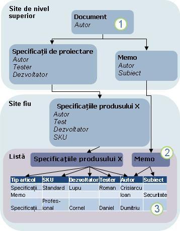 Diagrama moștenirii tipului de conținut