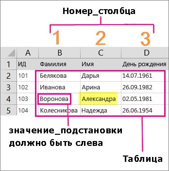 Пример значения и массива, необходимых для создания формулы с функцией ВПР в Excel
