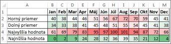 Údaje s podmieneným formátovaním pomocou farebnej stupnice