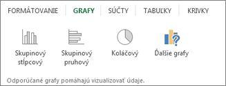 Galéria grafov nástroja Rýchla analýza