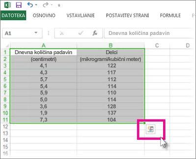 Izbrani podatki z gumbom »Leča za hitro analizo«