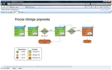 S storitvami Visio Services si interaktivne diagrame lahko ogledate v SharePointu