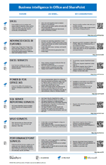 Poslovno obveščanje v Officeu in SharePointu