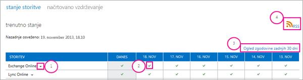 Slika trenutne strani stanja storitve z oblački: 1, spustna puščica v storitvi Exchange Online, 2, zelena ikona kljukice, 3, povezava za ogled zgodovine zadnjih 30 dni in 4, povezava RSS
