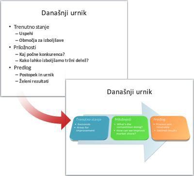 Spreminjanje navadnega diapozitiva v grafiko SmartArt.