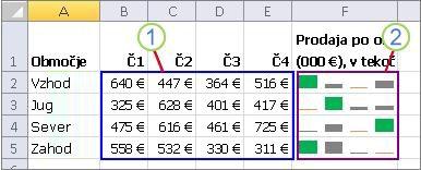 Skupina grafikonov sparkline in podatki zanje