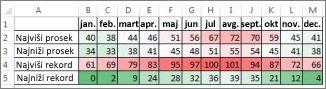 Podaci sa uslovnim formatom skale boja