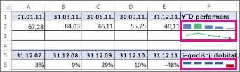 Radni list sa mini-grafikonima