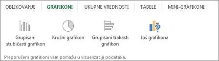 Galerija grafikona za brzu analizu