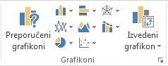 """Grupa """"Grafikoni"""" na kartici """"Umetanje"""""""