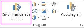 Knappen rekommenderade diagram på fliken Infoga