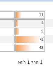 การจัดรูปแบบตามเงื่อนไขในรายงาน Access