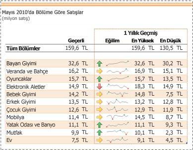 Satış verilerinde eğilimleri göstermek için kullanılan mini grafikler